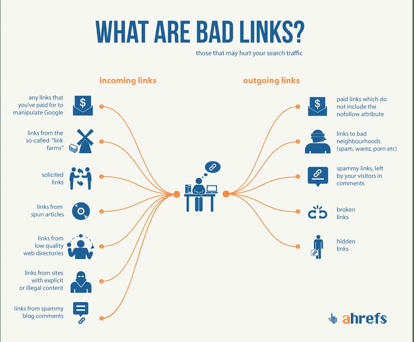 Định nghĩa nhanh về bad link