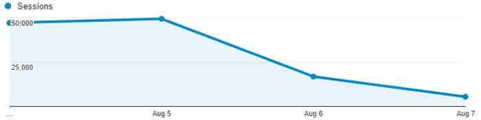 Nếu bị dính hình phạt thuật toán của Google thì lượng traffic sẽ tụt giảm nhanh chóng