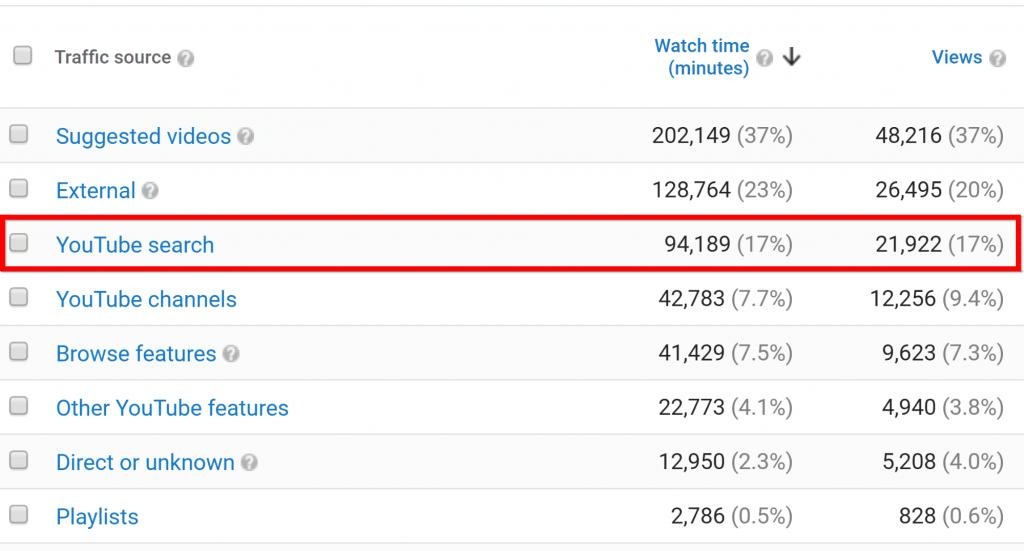 Người dùng chỉ nhận được từ 10-15% lượng traffic cua video từ search