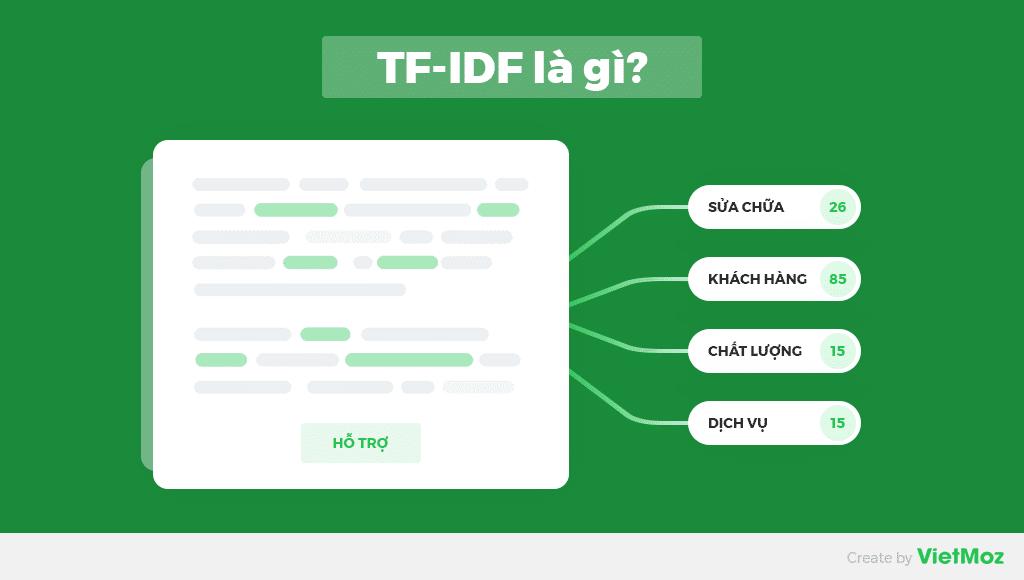 TF-IDF là gì