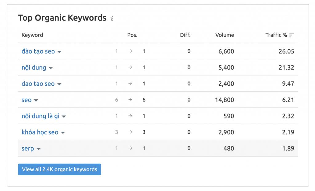Chức năng TOP Organic Keywords