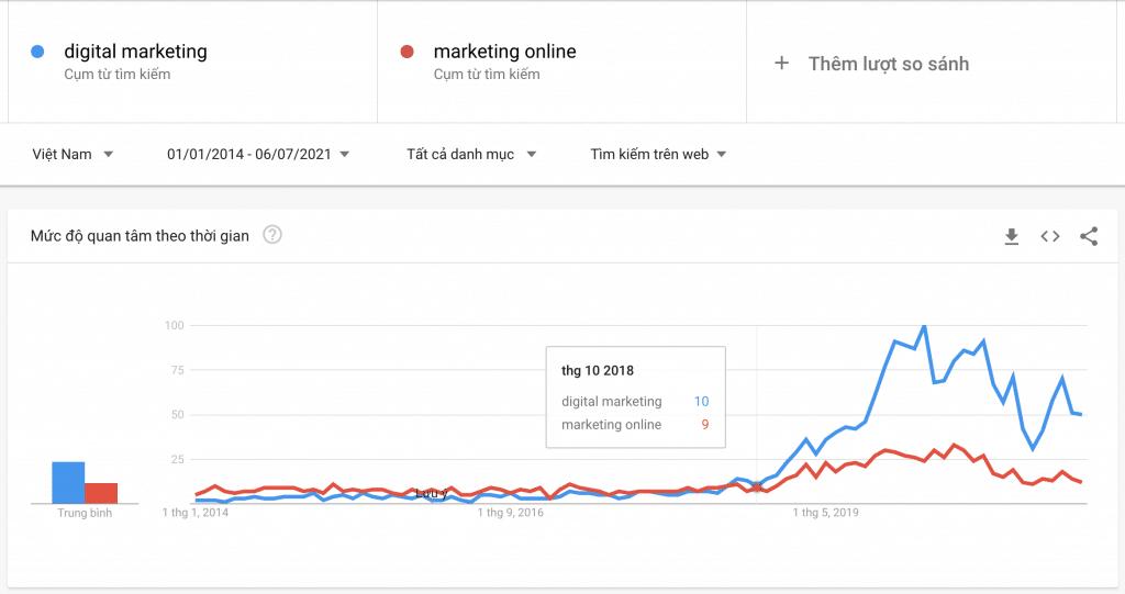 Xu hướng tìm kiếm tại Việt Nam về Digital marketing và marketing Online từ năm 2014 đến nay